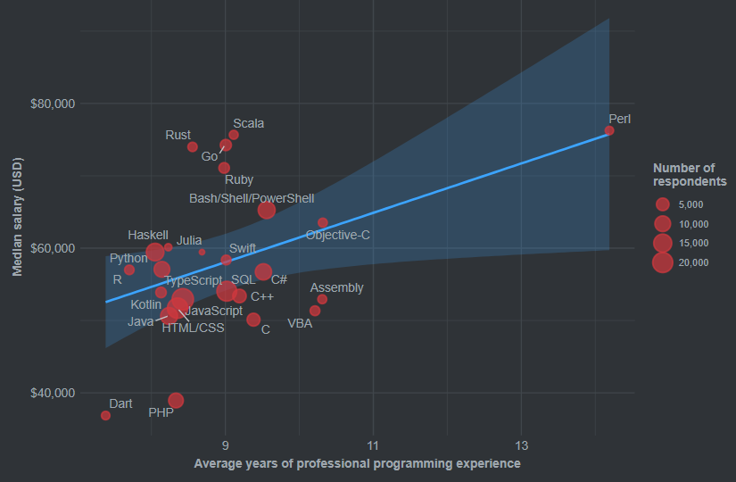 Salary and Experience by Language
